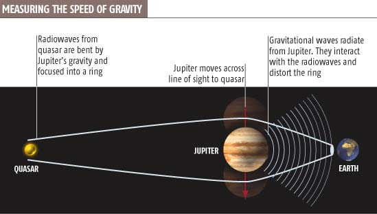 Measuring the speed of gravity