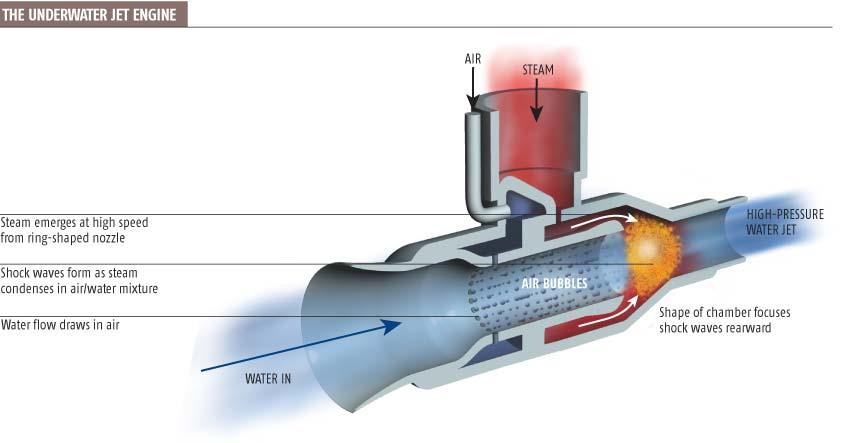 Steam fires underwater jet engine