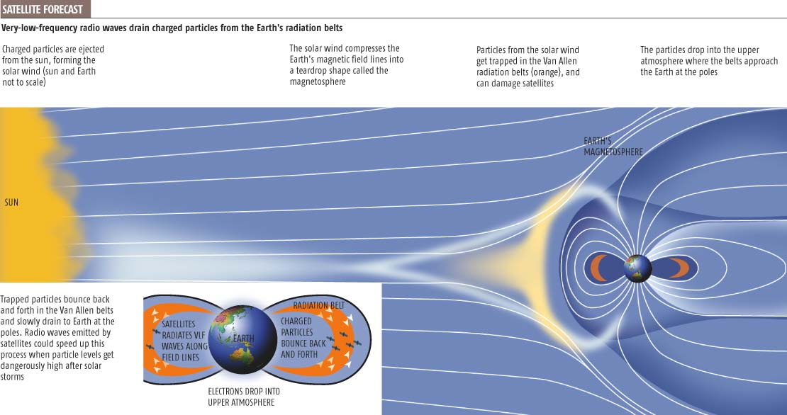 Radio waves could zap stormy space weather