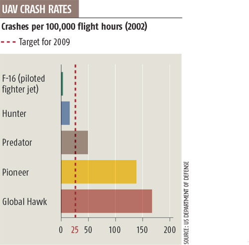 UAV crash rates