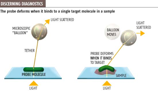 Balloon goes up for just one molecule