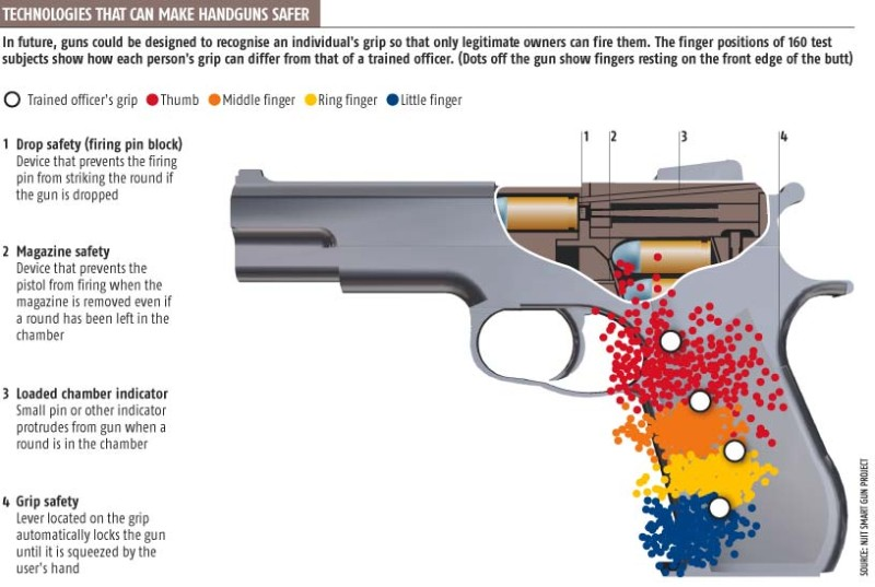 Making handguns safer