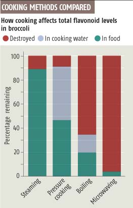 Microwave cooking zaps nutrients