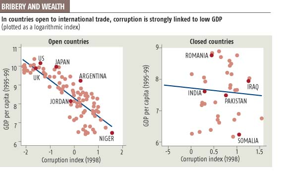 Bribery and wealth