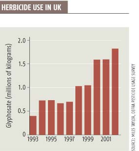 Non-GM herbicide-resistant plants