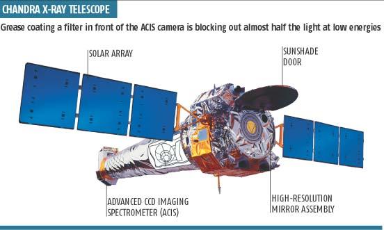 Chandra x-ray telescope