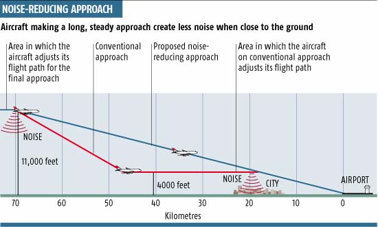 Noise-reducing approach