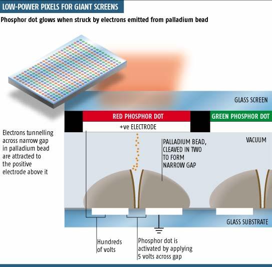 Quantum TV rivals plasma displays