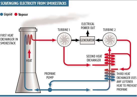 System Converts Smokestack Heat To Electricity New Scientist