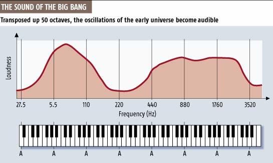 The sound of the big bang