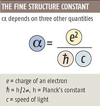 The fine structure constant