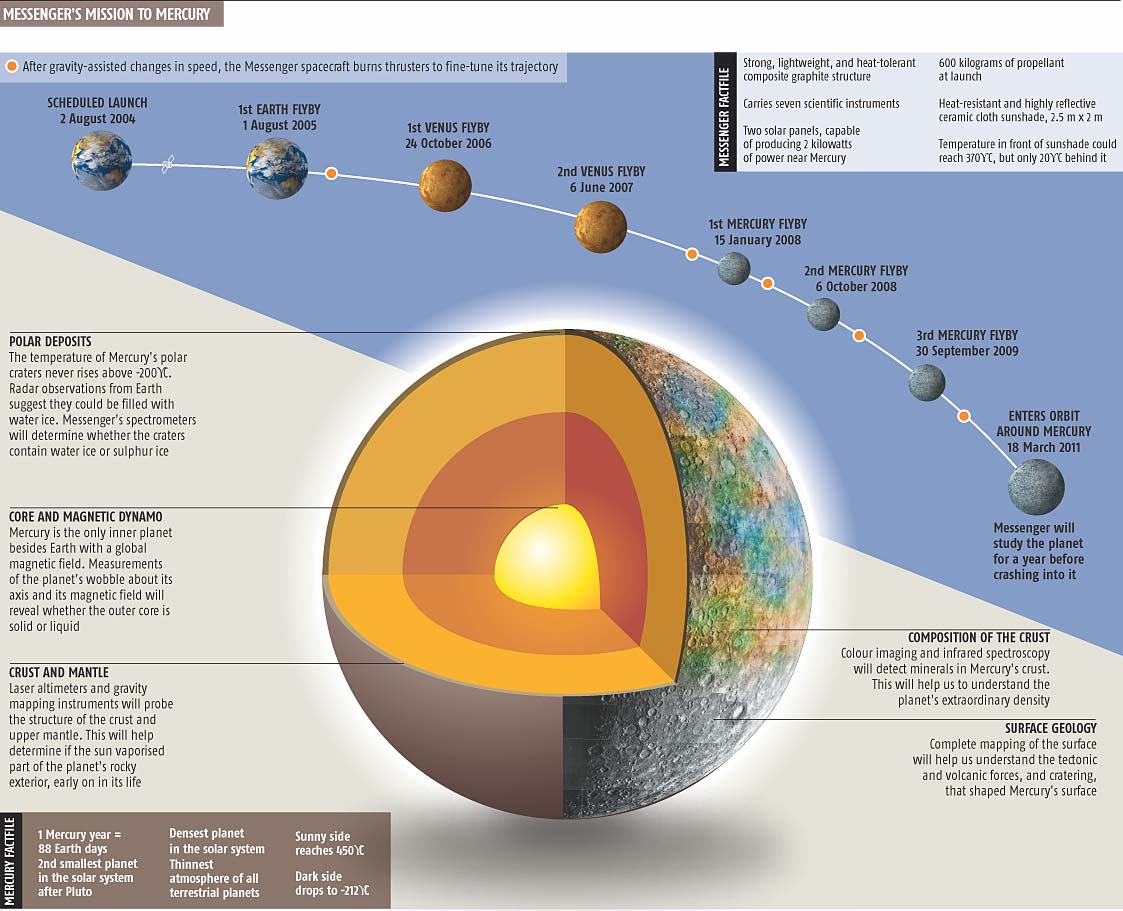 Mercury space probe raring to go
