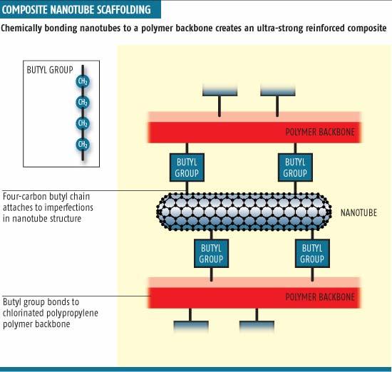 Plastics get tough with nanotubes