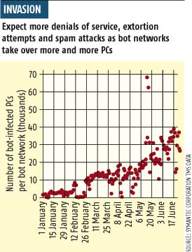 The botnet invasion. CLICK to enlarge.