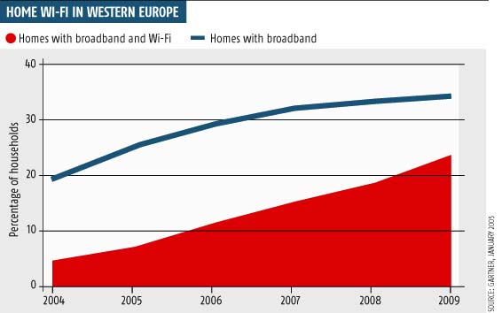 Home Wi-Fi in western Europe
