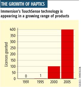 The growth of haptics