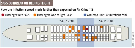 SARS outbreak on Beijing flight