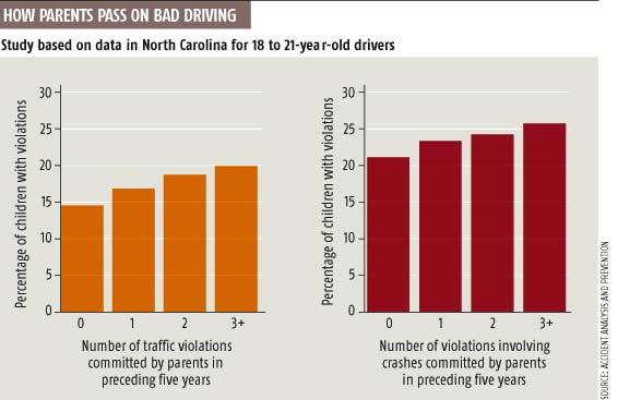 How parents pass on bad driving