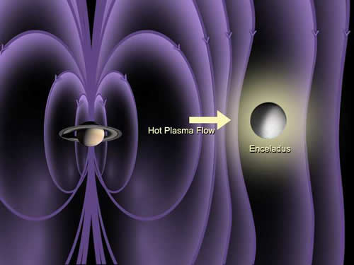 The atmosphere around the tiny moon Enceladus bends Saturn's magnetic field lines