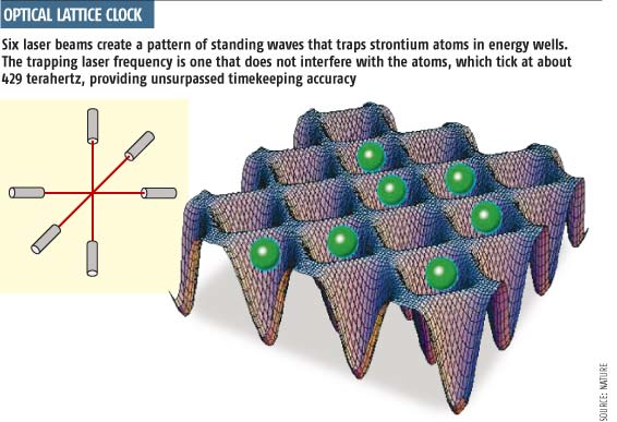 Optical lattice clock