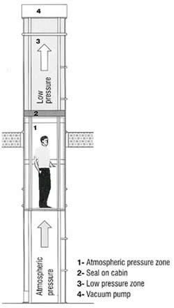 The elevator ascends as air pressure is decreased in the chamber above the passenger cabin