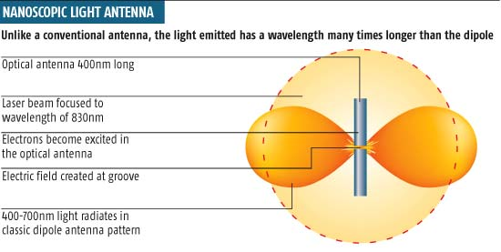Nanoscopic light antenna