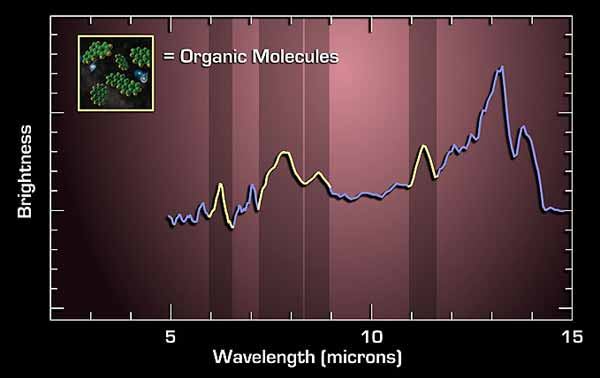 This mid-infrared light spectrum from Spitzer reveals the fingerprint of polycyclic aromatic hydrocarbons