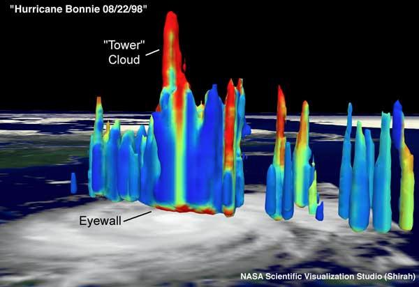 A particularly tall hot tower was spotted by the TRMM satellite above Hurricane Bonnie in August 1998