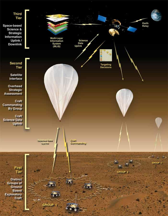 In the proposed system, missions are organised into space, air and ground-level