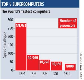 Top 5 Supercomputers