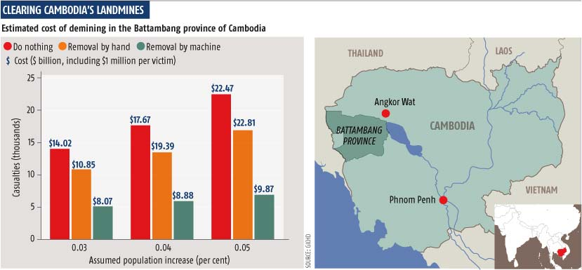 Clearing cambodia' landmines