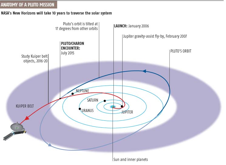 Anatomy of a pluto mission