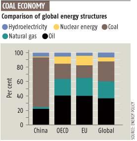 Coal economy