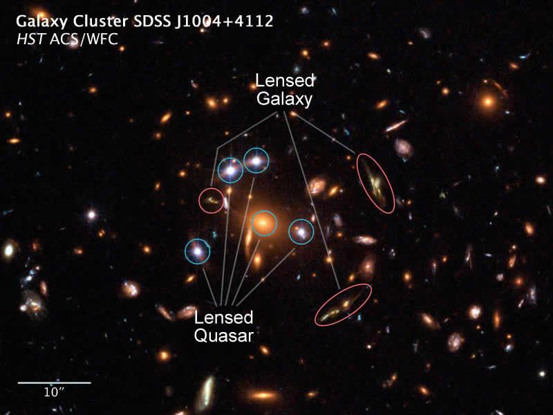 Light from a single quasar 10 billion light years away is bent around an intervening cluster of galaxies to produce five images, while another galaxy that lies 11 billion light years away produces three detectable images