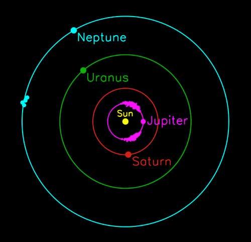 The four known Neptune Trojans are shown in their position 60 degrees ahead of Neptune. The known clusters of Trojan asteroids on either side of Jupiter are also shown (Illustration: Scott Sheppard)