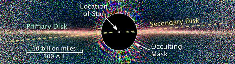 A faint second disc is seen tilted with respect to the main disc around Beta Pictoris