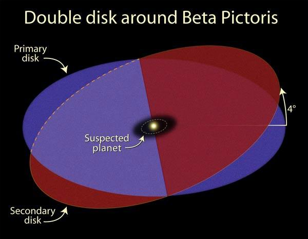 The newly discovered disc is tilted by 4° with respect to the first