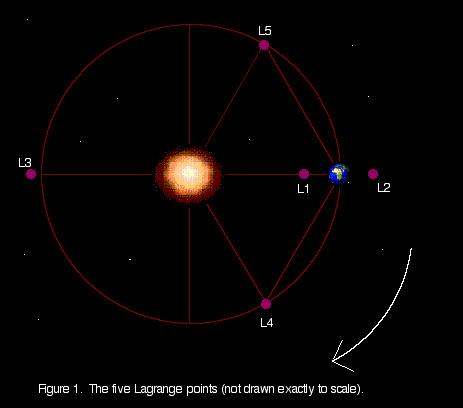 The 'solar system in a can' would reside in a space craft 'parked' at the L2 Lagrange point
