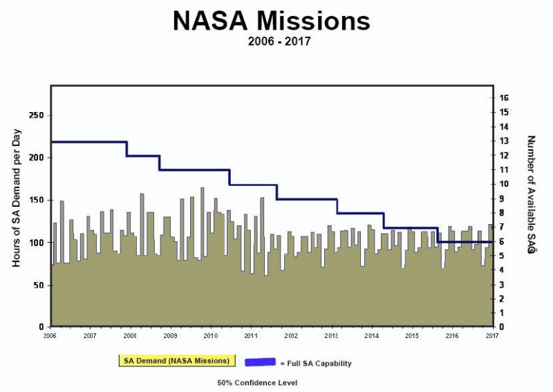 The gradual breakdown of satellites in NASA's ageing TDRSS communications network will leave the system unable to cope by 2015, and possibly sooner