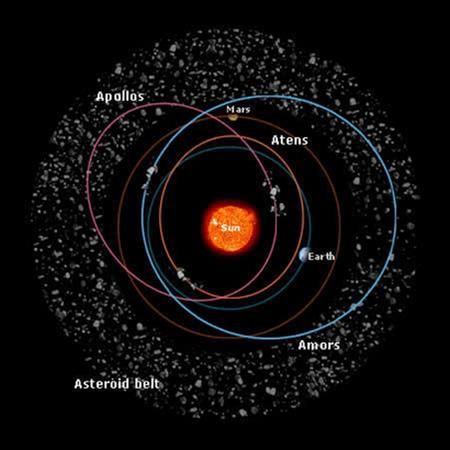 Asteroids cross the orbits of Earth and Mars, leading some astronomers to argue that these two worlds have not cleared the neighbourhoods around their orbits, as the new planet definition stipulates (Illustration: ESA/Medialab)