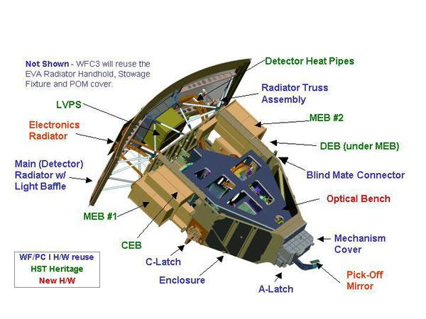 The Wide Field Camera 3 will be the most technologically advanced visible light camera ever installed on Hubble