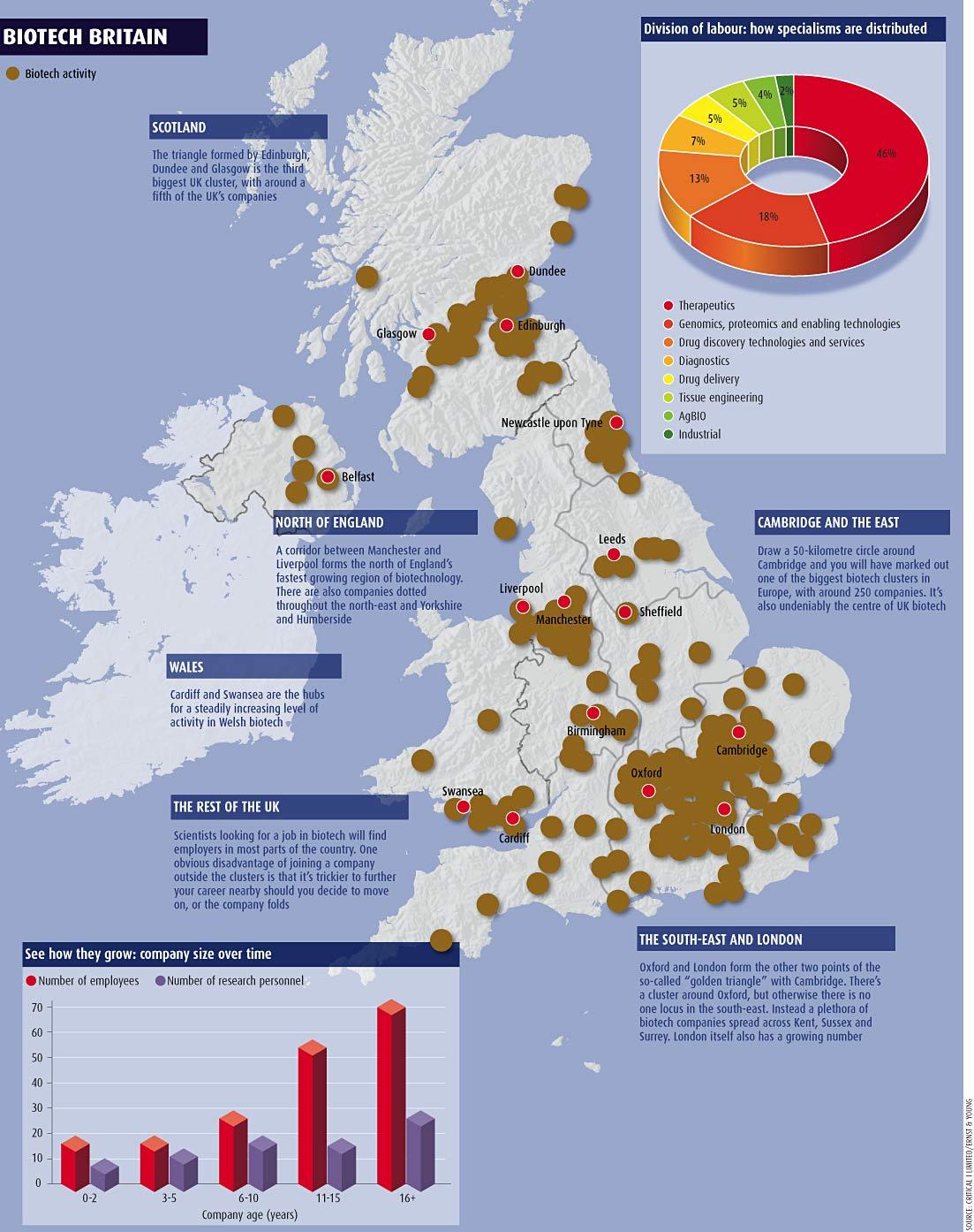Biotech Britain