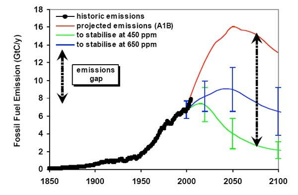 Emissions since 2000 have been following the IPCC's