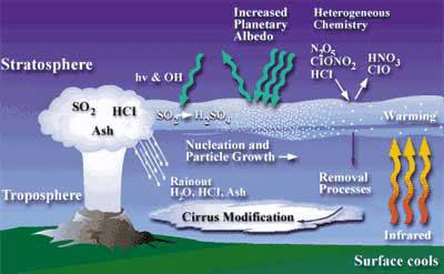 Following a volcanic eruption, large amounts of sulphur dioxide (SO2), hydrochloric acid (HCl) and ash are spewed into the stratosphere. In most cases, HCl condenses with water vapour and is rained out of the volcanic cloud. SO2 from the cloud is transformed into sulphuric acid which quickly condenses, producing aerosol particles that linger in the atmosphere for much longer (Graphic: NASA/LaRC)