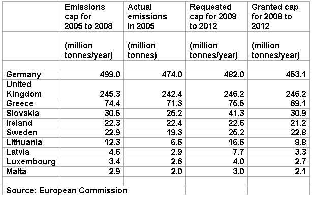 Table of actual 2005 emissions, granted caps for 2005-08 and 2008-12, requested caps for 2008-12