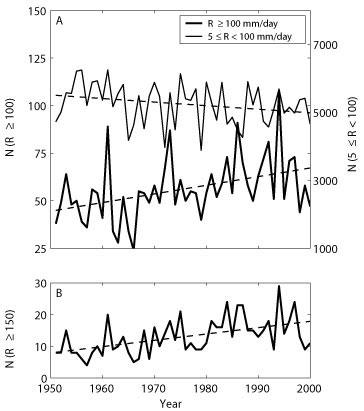 The team say very heavy rainfall has nearly doubled in 50 years (bottom graph), while heavy rainfall has also increased (bottom line, top graph) and moderate rainfall has dropped (top line, top graph) (Graphic: Science)
