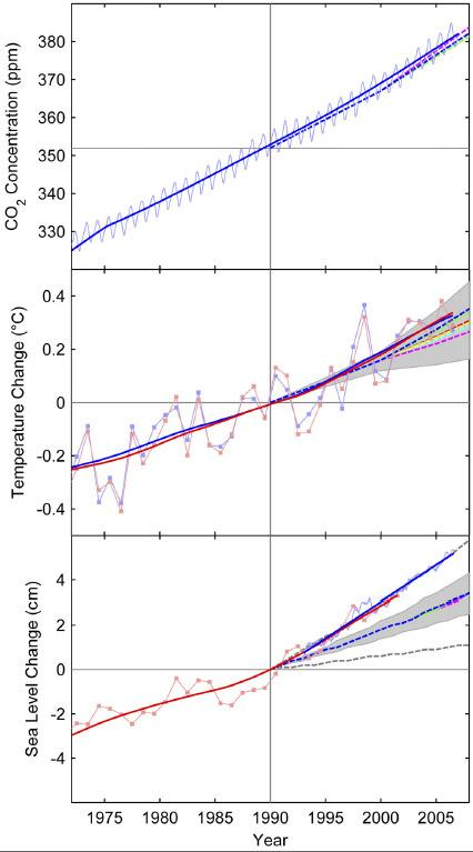 These graphs show actual data and 2001 IPCC predictions for: carbon dioxide concentrations in the atmosphere in parts per million (top graph); changes in temperature relative to 1990 temperatures (middle graph); and changes in sea-levels relative to 1990 levels (bottom graph). Dashed lines show 2001 computer model projections (the grey dashed line in the bottom graph includes land ice uncertainty). Solid red and blue lines show actual data, collected from different sources