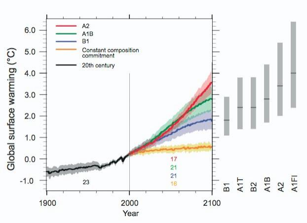 Figure 1. The predicted temperature rise by 2100 is between 1.8 and 4.0°C. This is based on models representing a variety of emissions scenarios and an uncertainty of one standard deviation (grey shading). The orange line is a model where greenhouse gas concentrations were held constant at year 2000 values (Graphic: IPCC)