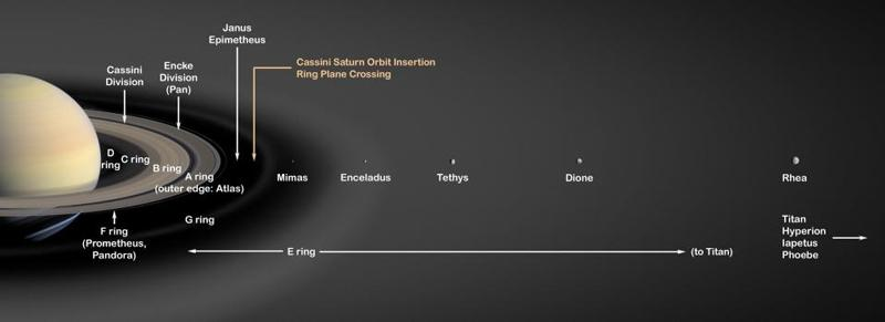 Saturn's giant E ring dwarfs the planet's other rings and is made of ice particles ejected from the volcanic moon Enceladus (Illustration: NASA/JPL)