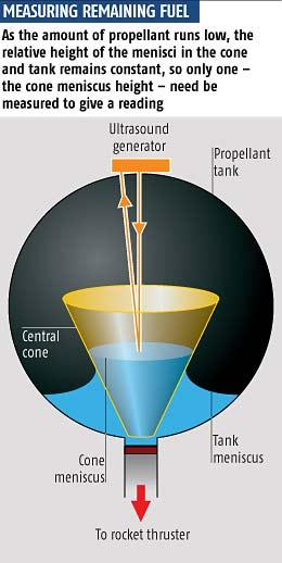 Bouncing an ultrasound beam off the surface of the fuel inside the cone and measuring its return time could provide an accurate gauge of how much fuel is left in a spacecraft's tank